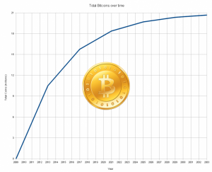Bitcoin monetary creation graph